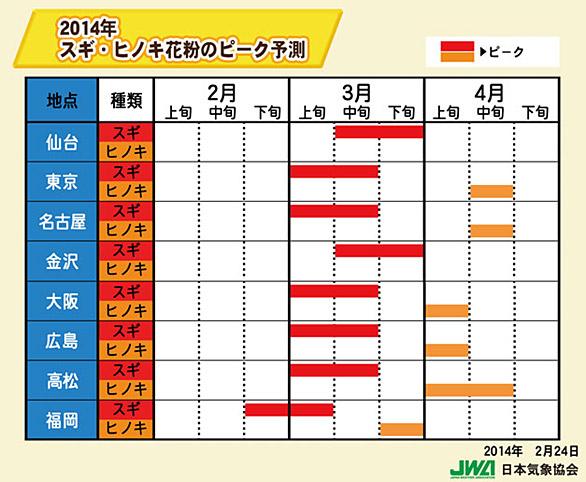 花粉症のピーク予想(2014年)