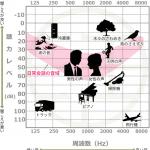 オージオグラム(聴力検査表)の見方を説明しますの詳細へ