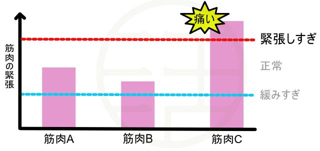 筋緊張のグラフ